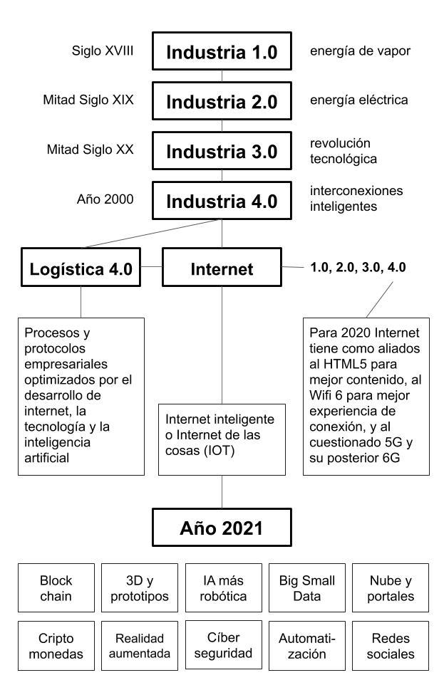 Evolución de la revolución industrial hasta la economía 4.0 o economía digital.